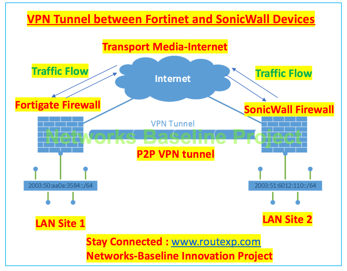 FortiGate to SonicWall VPN Tunnel setup - Route XP Networks Private