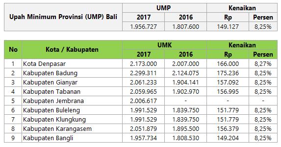 UMK Bali Tahun 2017 | Biaya dan Tarif