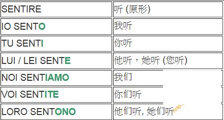 意大利语单词-ire结尾的规则动词-ere结尾的规则动词-are结尾的规则动词 意语学习 第1张