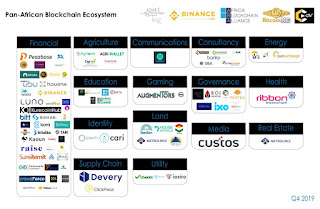 An open-source map to the Pan-African blockchain ecosystem from @Adaf_io