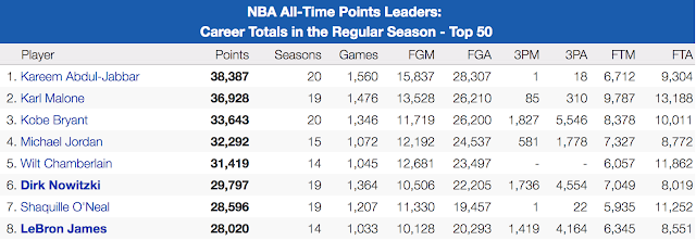 NBA All Time Scoring Leaders 2017