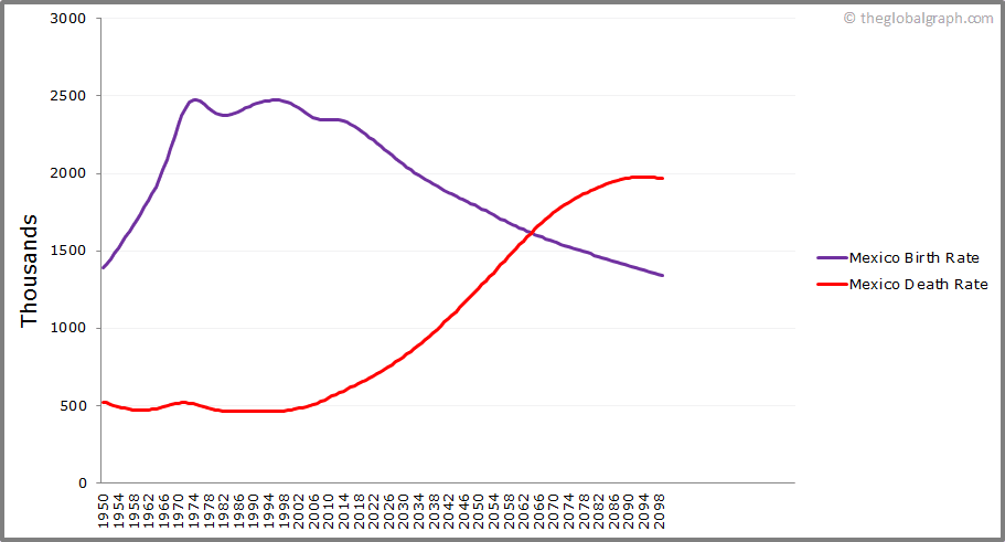Mexico  Birth and Death Rate