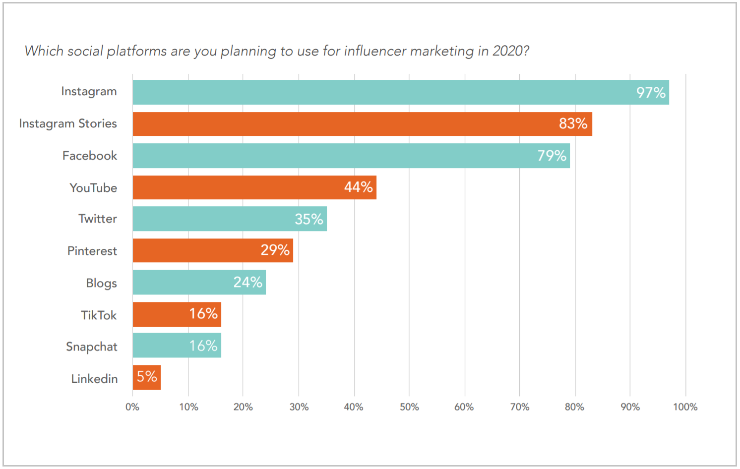 Which social media platforms are you planning to use for influencer marketing in 2020?