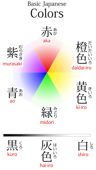 The names of the basic colors in Japanese: aka, ao, kiiro, midori, murasaki, daidai-iro, kuro, haiiro and shiro.