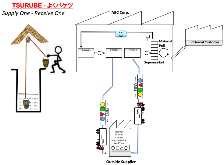 Lean Manufacturing Amp Six Sigma
