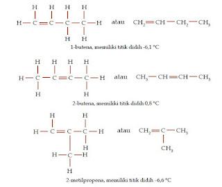 Titik Didih Dan Massa Molekul Relatif Dari Jenis Jenis