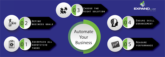 5 Steps to Automate Your Business Workflow-expanderp.com