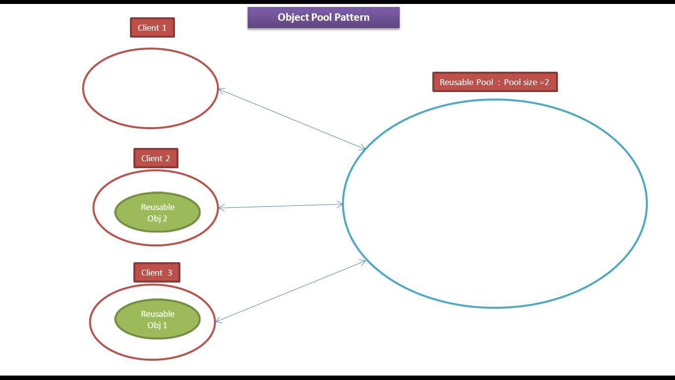 Java ee object pool design pattern for Pool design pattern