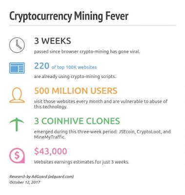 500 millones de usuarios minarían criptomonedas para sitios web sin saberlo