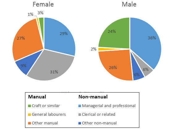 Proportion Of Males To Females