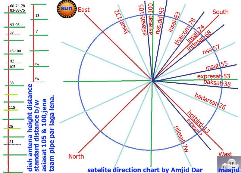 satellite%2Bdirection%2Bchart Satellite Dish Map on dish sports, verizon map, geographical map, dish food, cable map, dish movies, dish mexico,