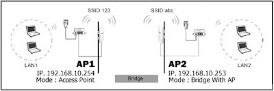 Cara Setting Mode Bridge Point to Point Pada TPLink TL-WA7210N Outdoor