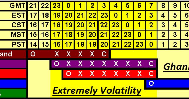 Forex 4 week rule