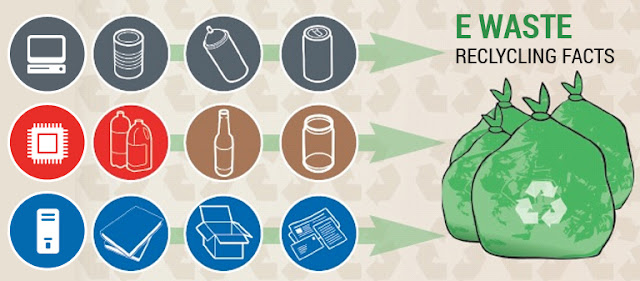 E waste recycling Facts - Ecogreen IT Recycling