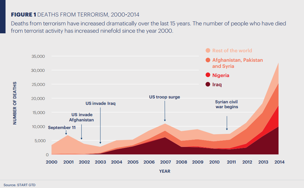Deaths from terrorism