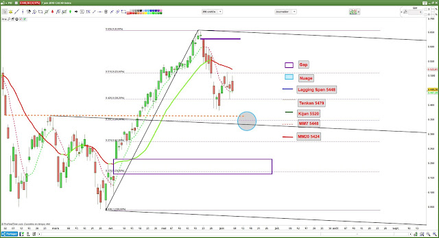 Analyse technique Cac40 $cac [07/06/18]