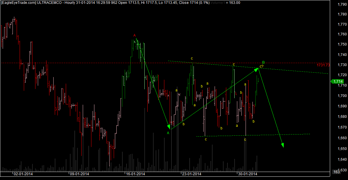 Ultratech Technical chart Update