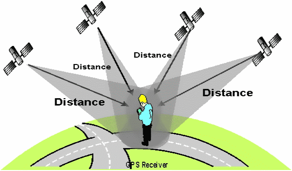 GPS Technology: How does it work? All about GPS technology. Amazing facts about GPS technology.