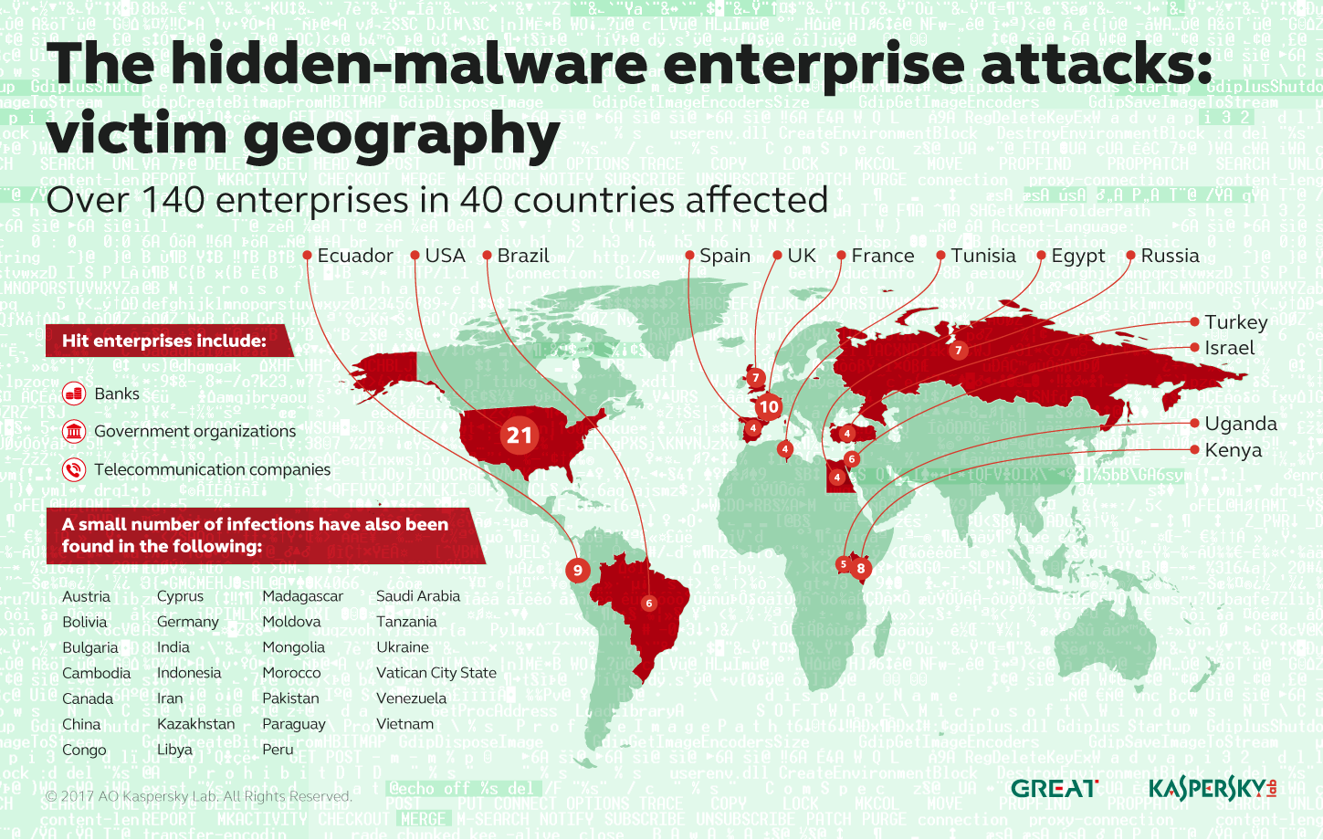 The Hidden-Malware Enterprise Attacks: Victim Geography