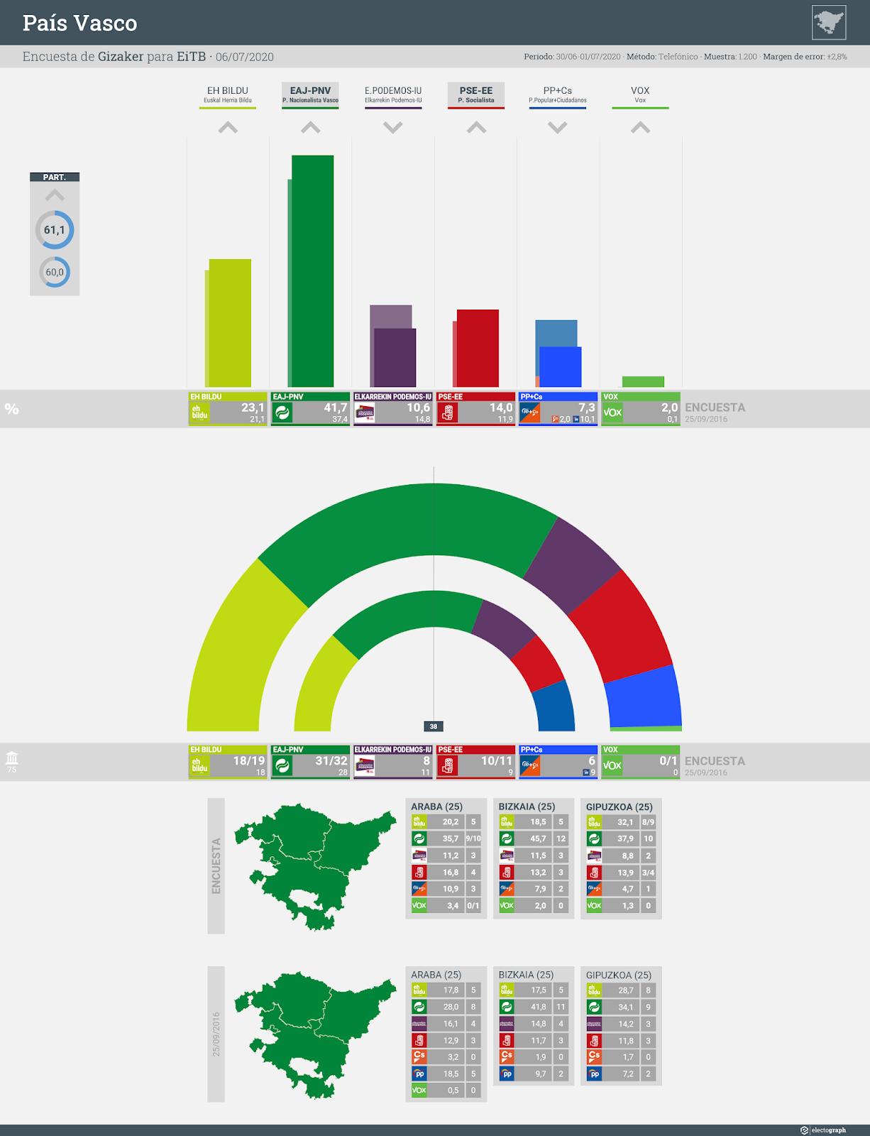 Gráfico de la encuesta para elecciones autonómicas en el País Vasco realizada por Gizaker para EiTB, 6 de julio de 2020