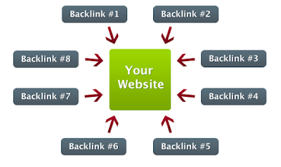 increase blog score backlinks