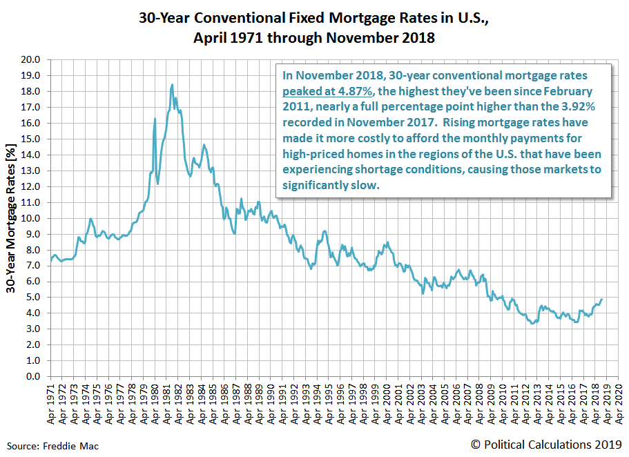 30-Year Conventional Fixed Mortgage Rates in U.S., April 1971 through November 2018