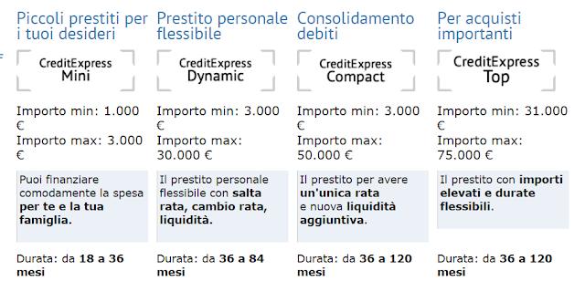 Prestiti Online Unicredit opinioni, recensione, tempi di erogazione