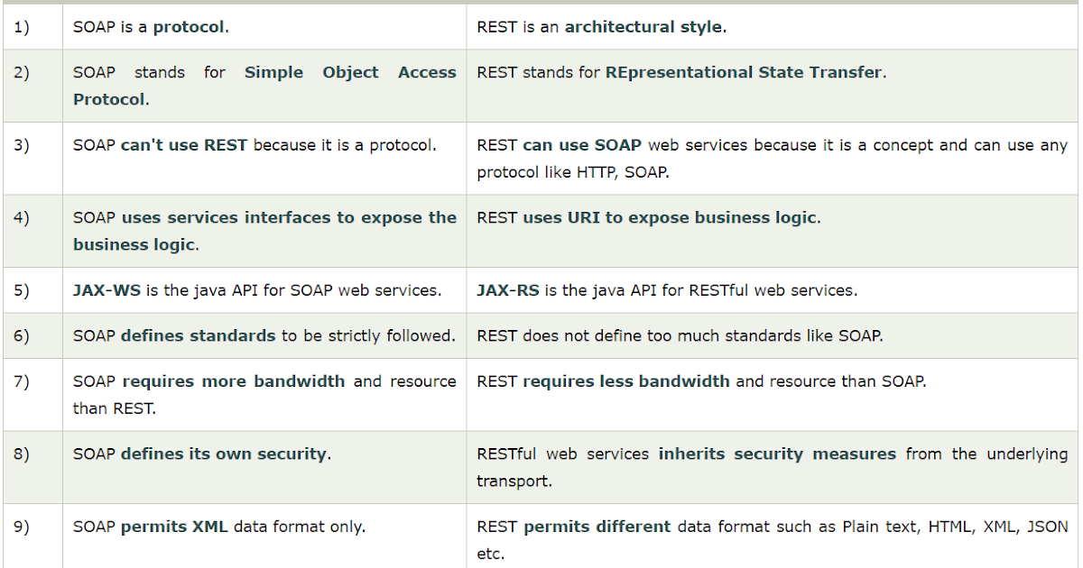 Difference Between SOAP vs REST Web Services
