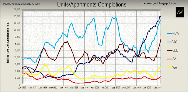 Units/Apartments completions
