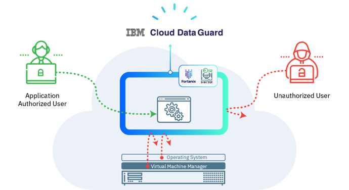 Data-in-use Protection on IBM Cloud – IBM, Intel, and Fortanix ...