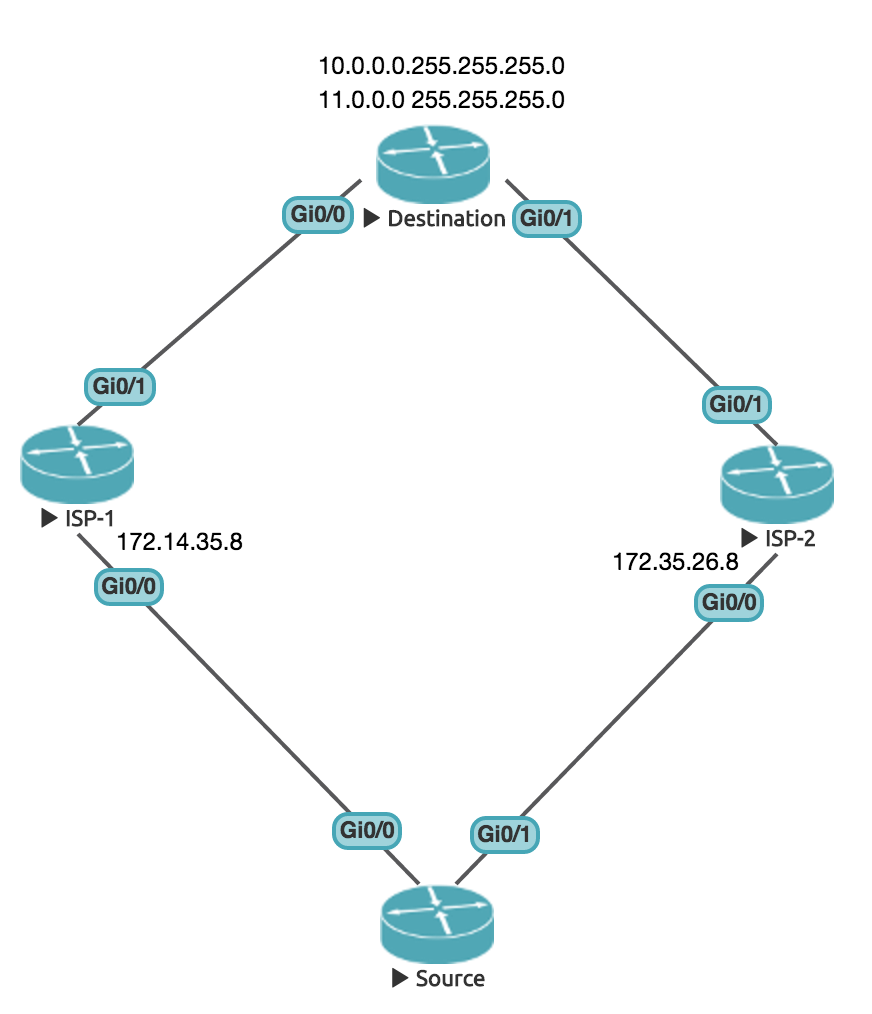 Answering the question: IP SLA vs. HSRP (and other FHRPs) - CCNA & Beyond