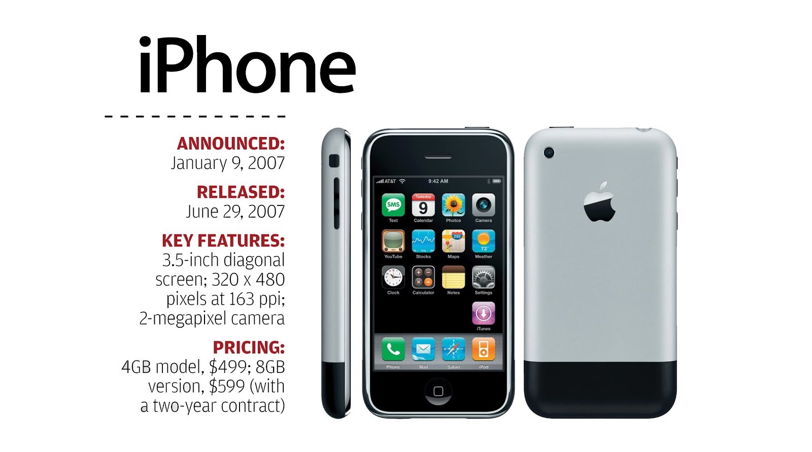 The IPhone Was First Phone With A Completely Touch Sensitive Screen 35 Inches Of Display Space Its Kind To Integrate