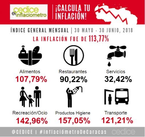 Cedice: 113,7% fue la inflación de junio en Caracas