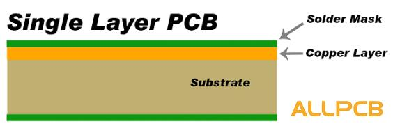 Differences Explained for Single Layer and Multi-Layer PCBs | ALLPCB