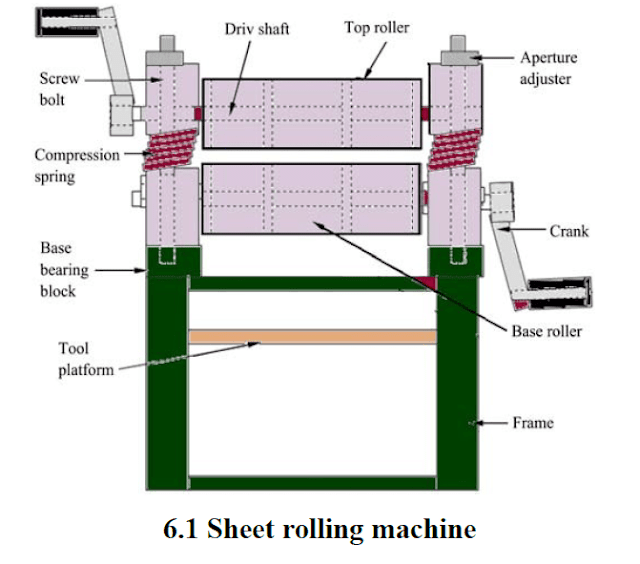 Sheet Rolling machine mechanical project