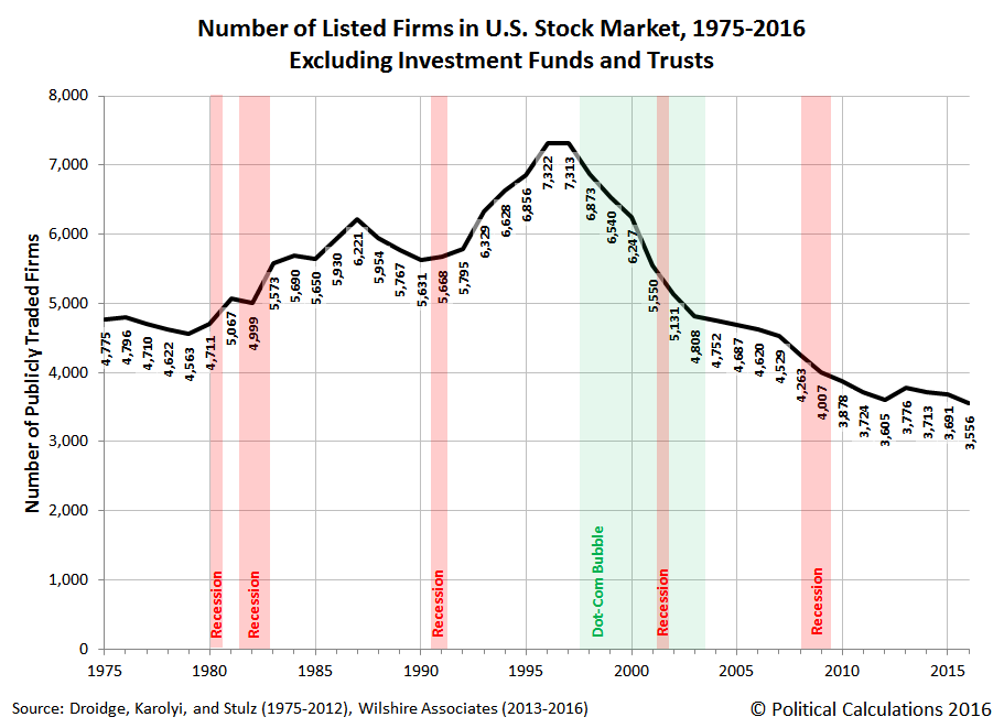 Number of Listed Firms in U.S. Stock Market, 1975-2016 (Excluding Investment Funds and Trusts)