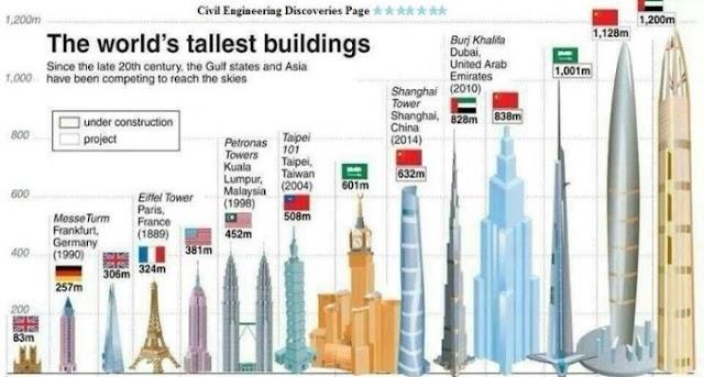 10 Bangunan Tertinggi Di Dunia 2017