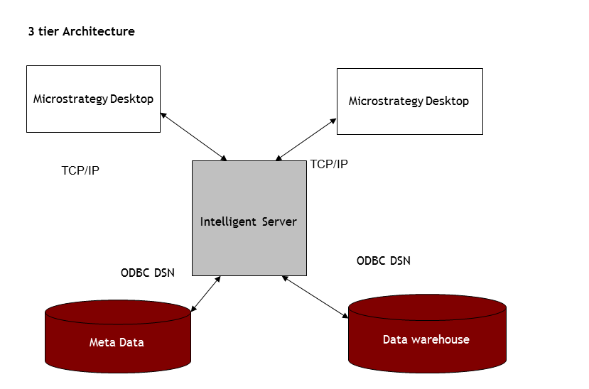 Microstrategy  Microstrategy Architecture