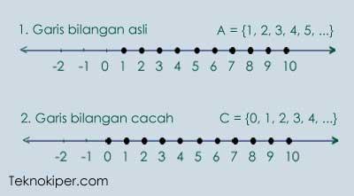 Garis bilangan asli dan bilangan cacah