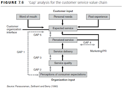 'Gap' analysis for the customer service value chain