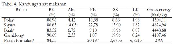 Tabel 4. Kandungan zat makanan