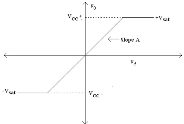 Sistem Isyarat Elektronik - Operational Amplifier Op-Amp