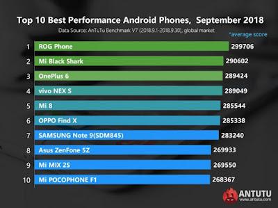 Daftar Android Tercepat 2018