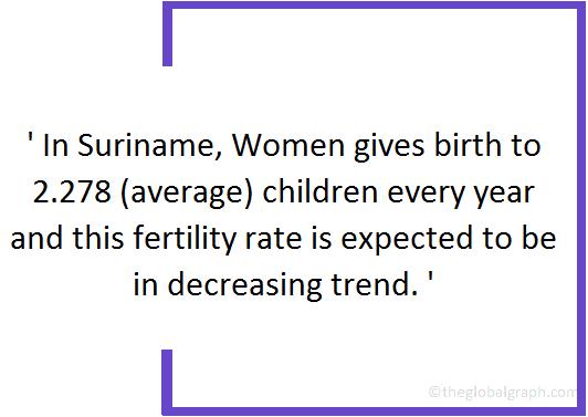 Suriname  Population Fact