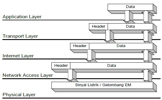 Alur proses pengiriman dan penerimaan paket data dalam jaringan proses komunikasi data di atas dapat dijelaskan seperti pada gambar berikut ini ccuart Choice Image
