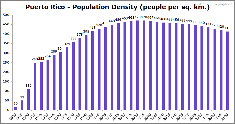 Puerto Rico  Population Density (people per sq. km.)