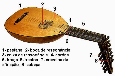 Alaúde, Instrumento Musical