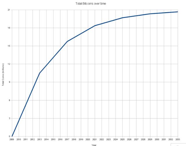 grafik perkembangan bitcoin