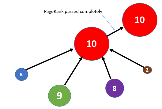 PageRank passed completely