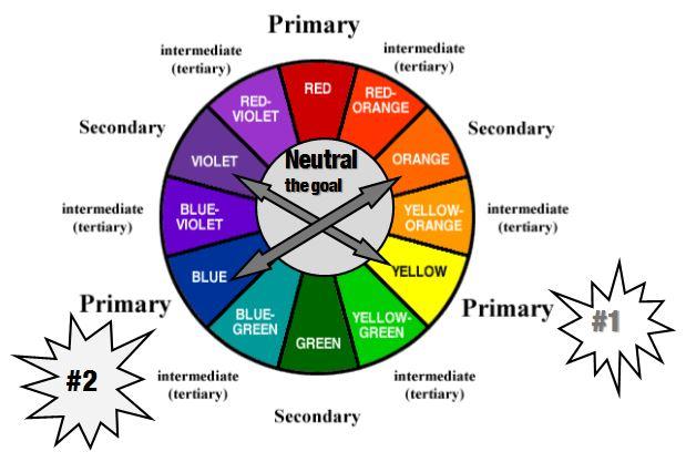 Color Wheel Chart For Hair Homeschoolingforfree